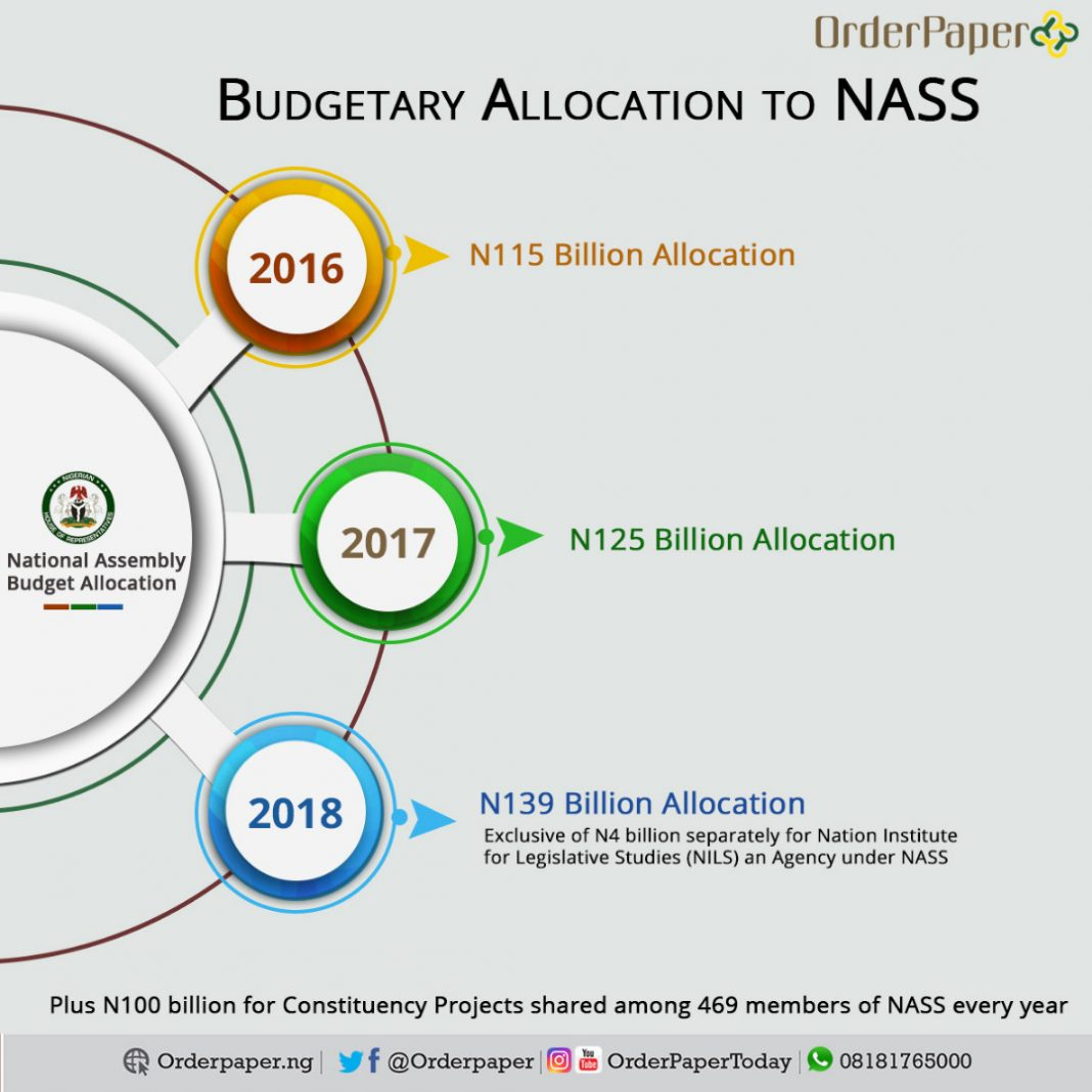 annual budget of NASS raises question whether Nigerian senators highest paid