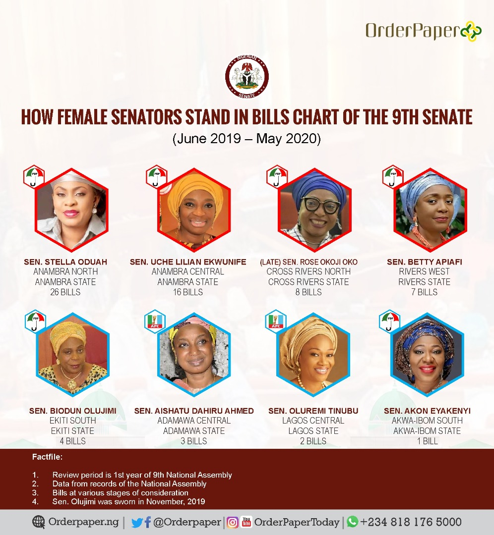 Female senators standing in bills chart