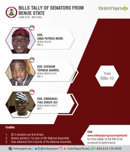 How Senators from Benue State stand in terms of bills sponsorship