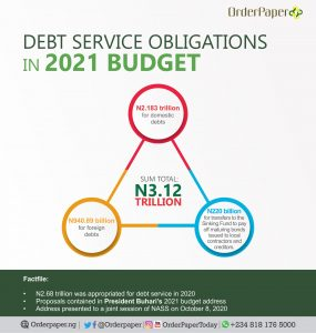 breakdown of debt servicing allocation in the 2021 budget