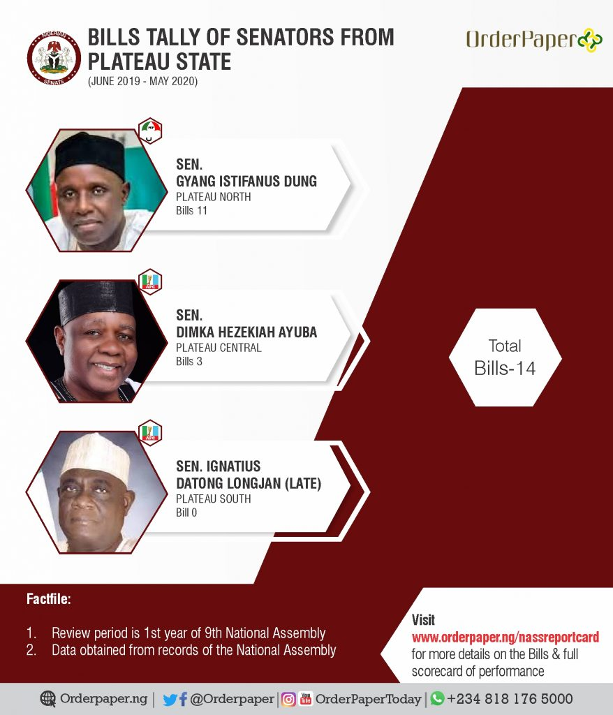 Performance assessment of senators from Plateau state
